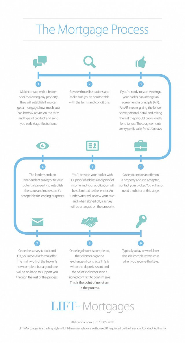 db2beb093e3 ... heard from house buyers over the years and gives you some mortgage  top  tips . Our overview of the mortgage process is below - you can download the  full ...